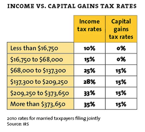 income tax vs capital gains rate