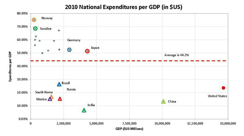 2010 National Spending per GDP comparison