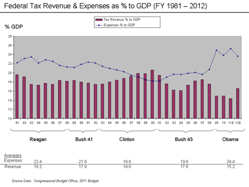 Revenue and Expense to GDP Chart 1993-2008