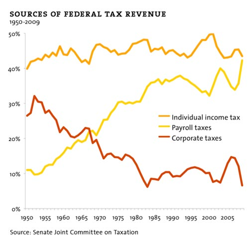 sources of federal taxes