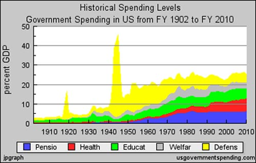 Us gov spending histry by function 1902-2010